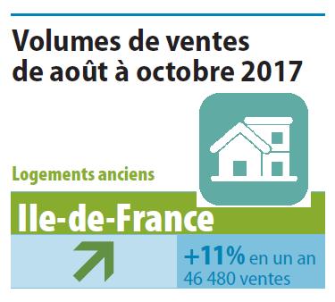 prs de 46 500 logements anciens ont t vendus en ile de france daot octobre 2017 en hausse de 11 en un an lactivit a augment de 28 par rapport